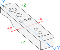 Coordinate system used by Wii Remote